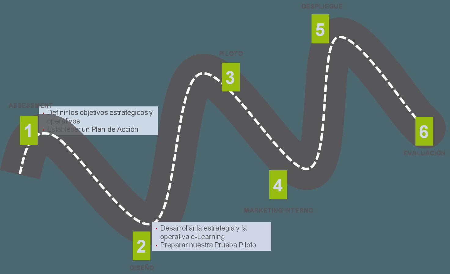 Fases para la Implantación del e-Learning en una Organización
